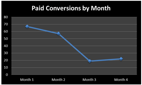 paid conversions