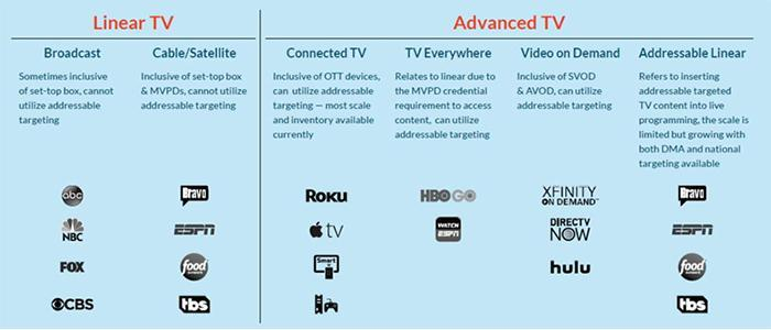 Learn What Advanced TV Is | enCOMPASS Agency