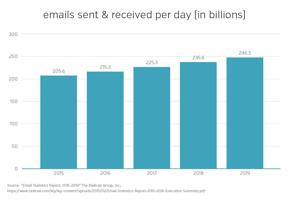 Emails Sent and Received Per Day