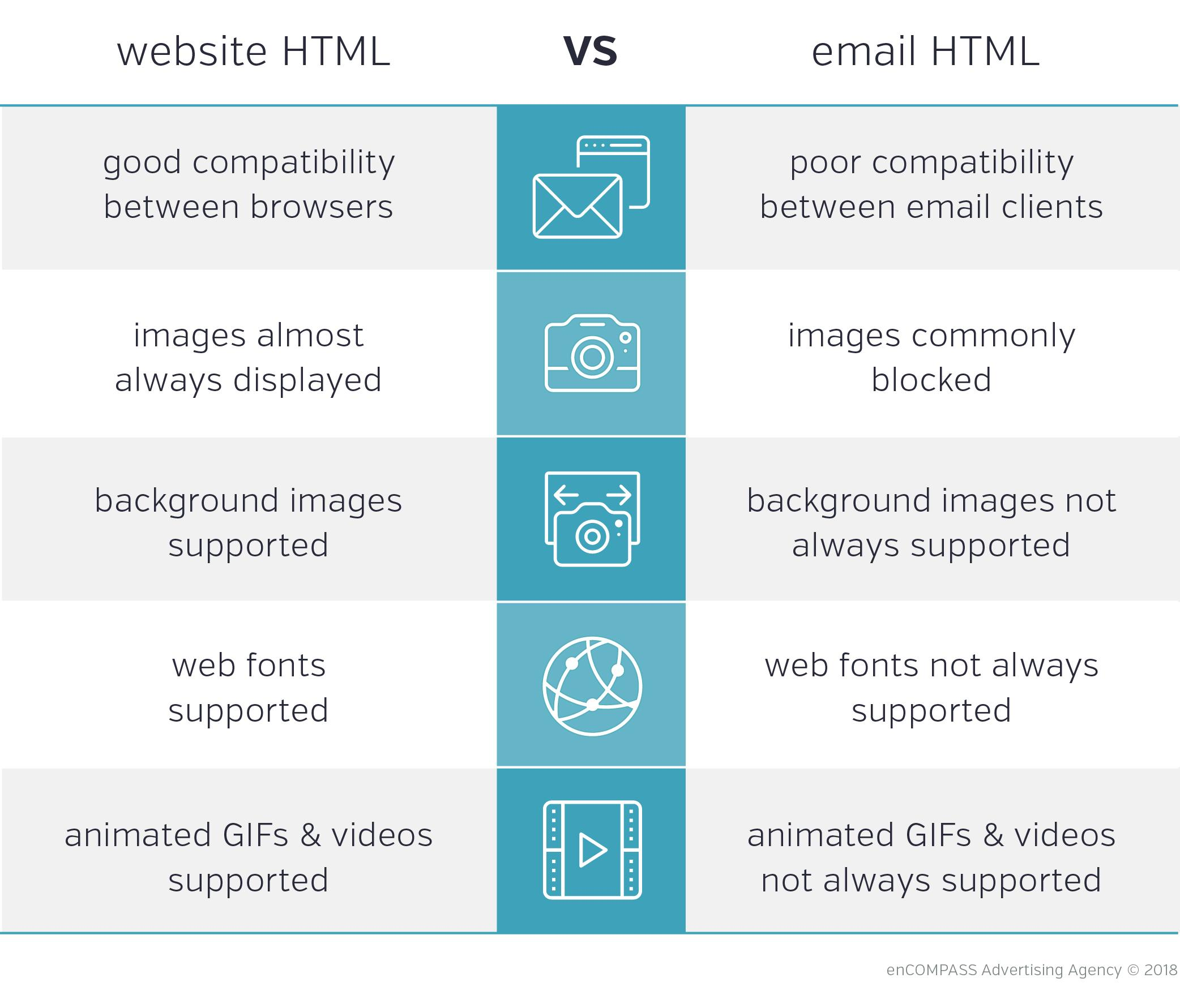 Website HTML vs. Email HTML