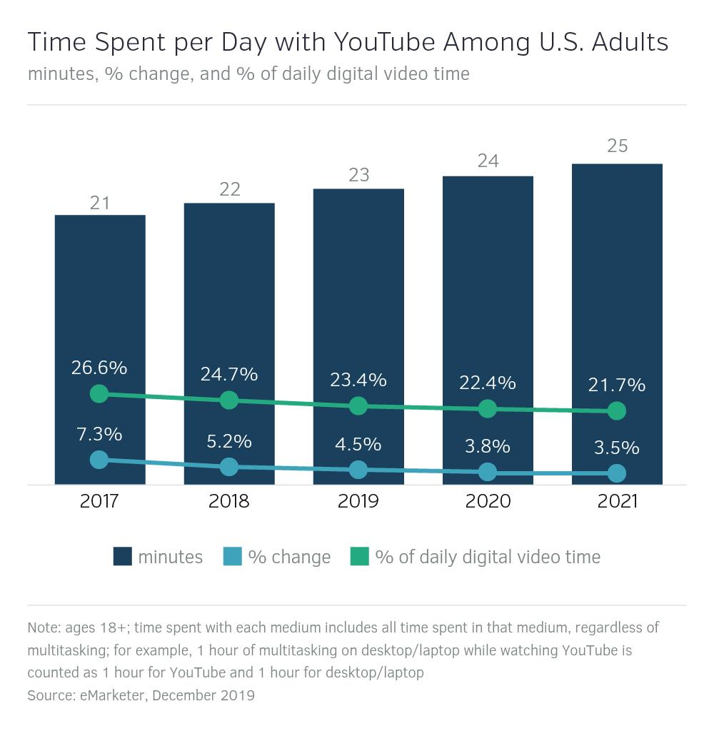 Time Spent per Day with YouTube Among US Adults